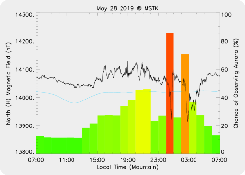 Magnetic Activity on 2019/05/29