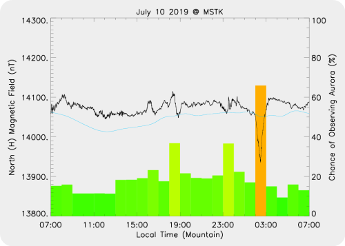 Magnetic Activity on 2019/07/10