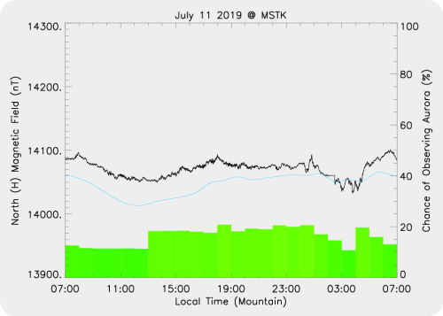Magnetic Activity on 2019/07/11