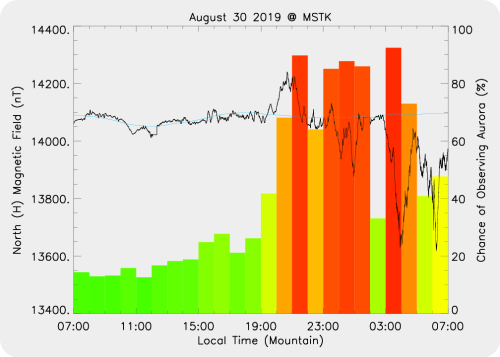 Magnetic Activity on 2019/08/30