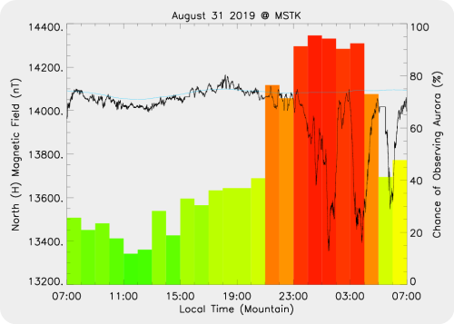 Magnetic Activity on 2019/08/31