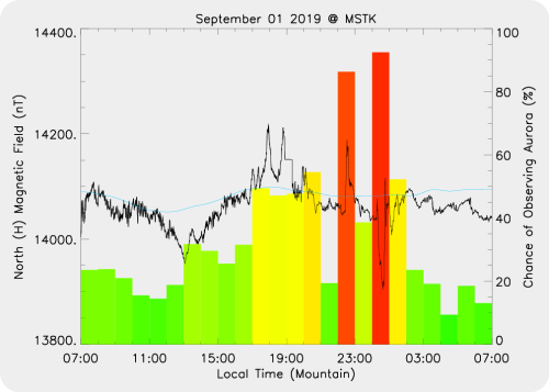 Magnetic Activity on 2019/09/01