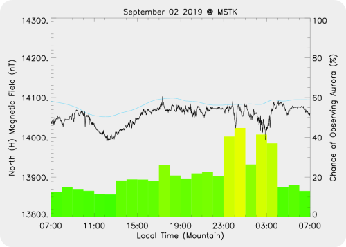 Magnetic Activity on 2019/09/02