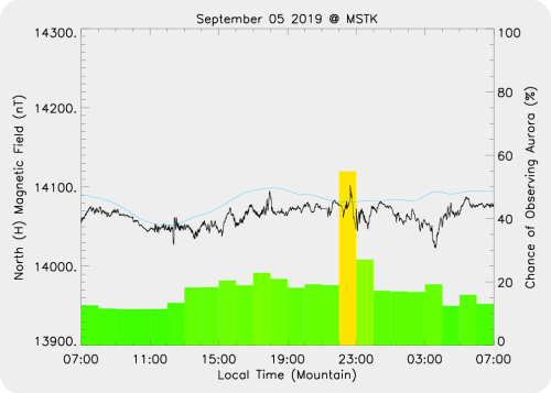 Magnetic Activity on 2019/09/05