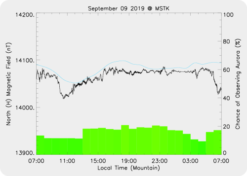 Magnetic Activity on 2019/09/09