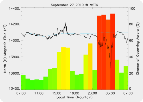 Magnetic Activity on 2019/09/28
