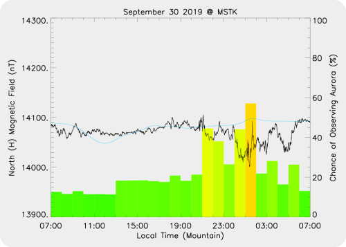 Magnetic Activity on 2019/09/30