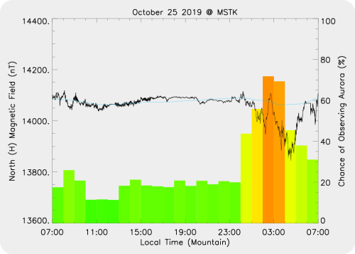 Magnetic Activity on 2019/10/25