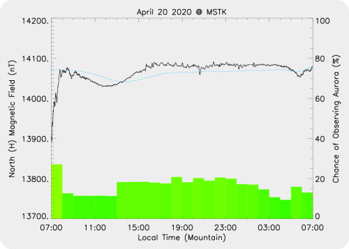 Magnetic Activity on 2020/04/20