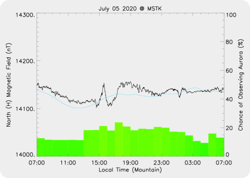 Magnetic Activity on 2020/07/05