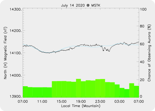 Magnetic Activity on 2020/07/14
