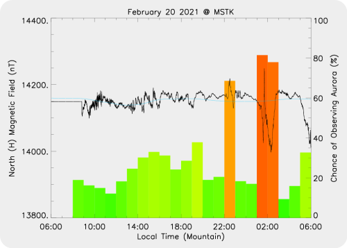Magnetic Activity on 2021/02/21