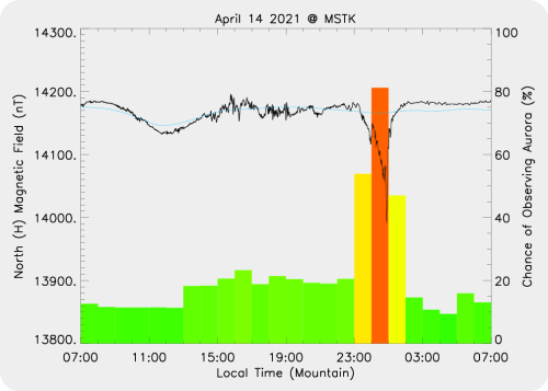 Magnetic Activity on 2021/04/15
