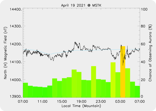 Magnetic Activity on 2021/04/20