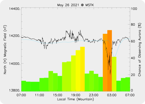 Magnetic Activity on 2021/05/27