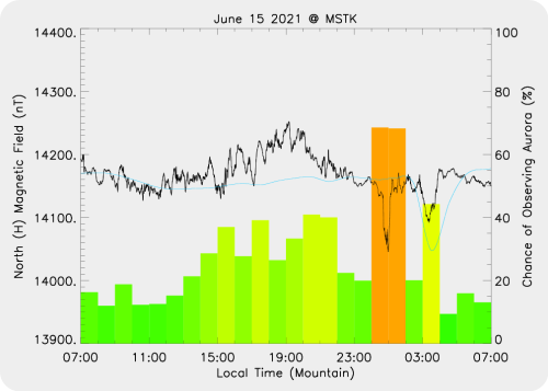 Magnetic Activity on 2021/06/16
