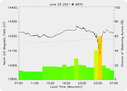 Magnetic Activity on 2021/06/30