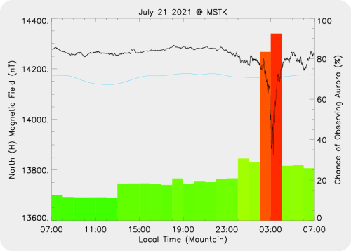 Magnetic Activity on 2021/07/22