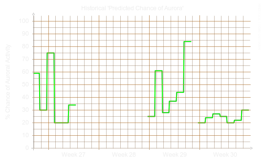 Chance of auroral activity last month