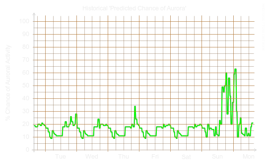 Chance of auroral activity last week