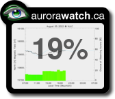 Auroral forecast from AuroraWatch.ca