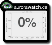 Auroral forecast from AuroraWatch.ca